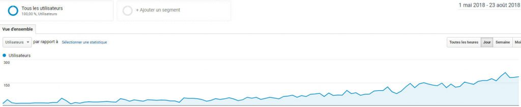 Combien de temps pour référencer un site internet sur Google