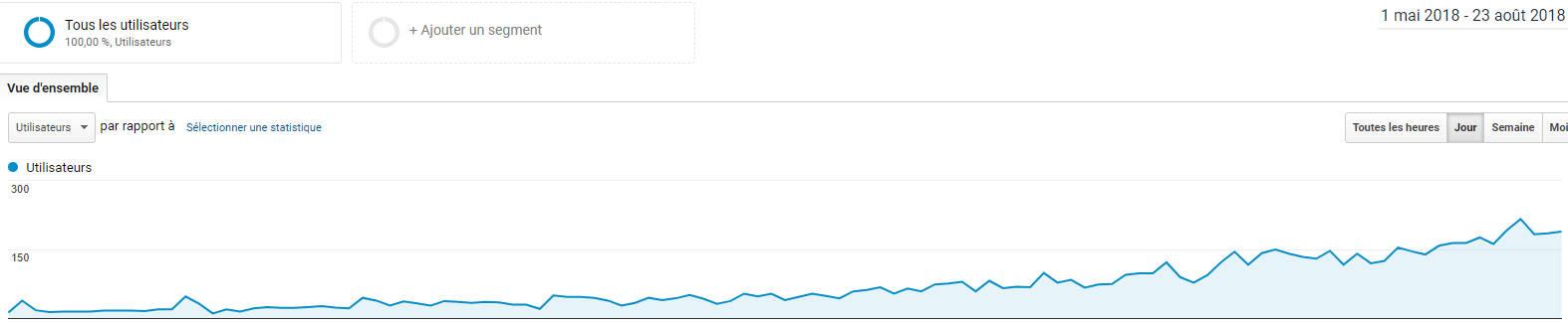 Combien de temps pour le référencement d'un site web d'entreprise